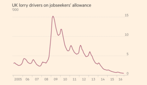 UK HGV driver shortages